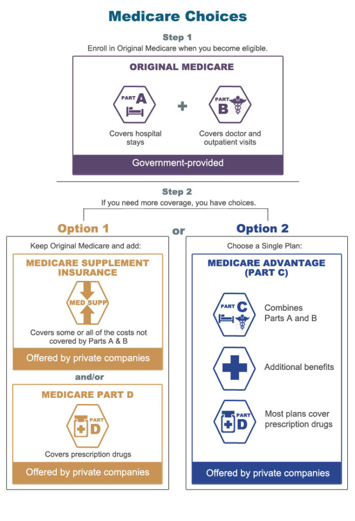 What is the Difference Between Medicare Advantage and