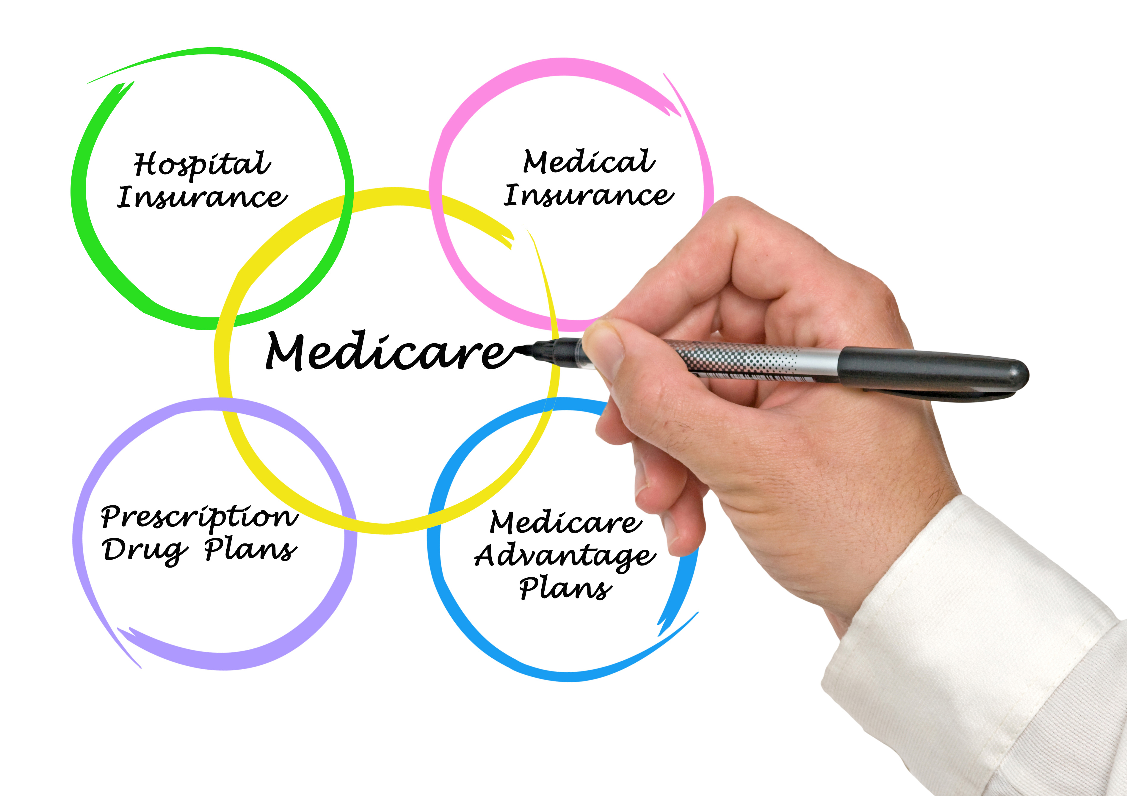 What is Medicare Advantage Exactly?