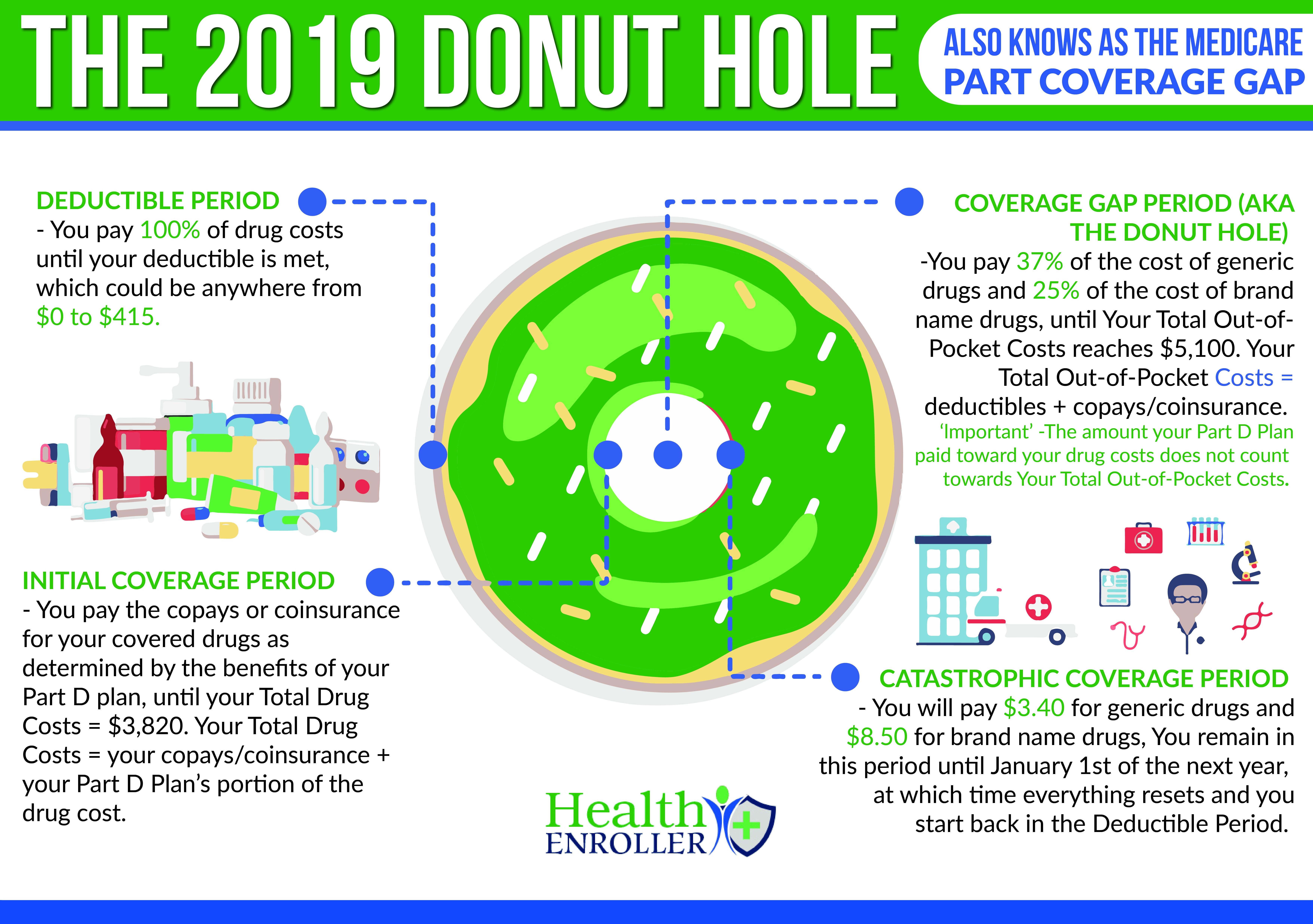 The 2019 Donut Hole | Health Enroller